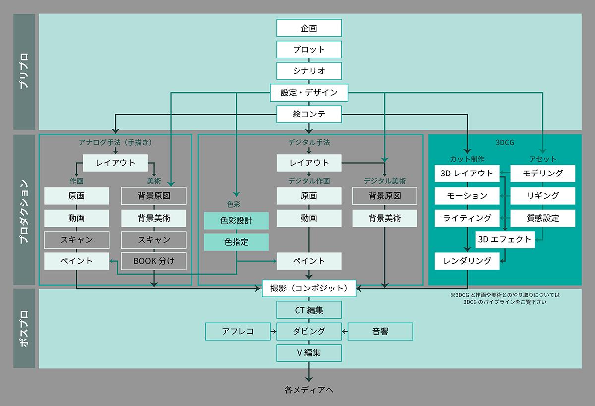 アニメーション制作のワークフロー by Autodesk