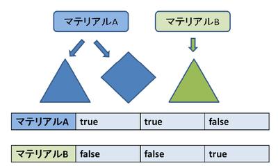 プラグインを作ってみよう!ゲーム開発のためのツール製作講座第5回:Softimage編 ジオメトリ情報の取得