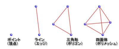 Psyop:Todd Akitaと歩むICEマスターへの道のり第1回:はじめてのICEモデリング - トポロジーを理解する