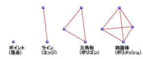第1回:はじめてのICEモデリング - トポロジーを理解する