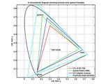 第7回:ディスプレイのカラーガマット(もしくは、色域三角形の解釈の仕方)