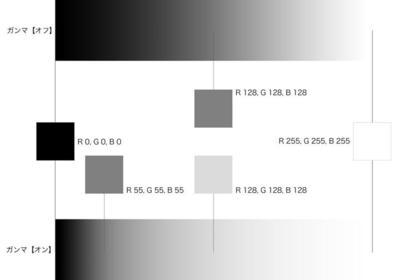 PERCH長尾の知っ得!デザインビズ必読ポイント!第29回:カラーマネジメントの基礎知識 ガンマを設定するとRGBの値が変わる