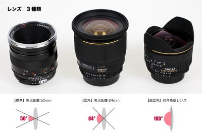 PERCH長尾の知っ得!デザインビズ必読ポイント!<span>第33回:カメラの構造と特徴を学ぶ カメラの設定が変わると、見る人の気持ちが変わる4</span>