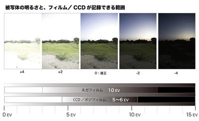 PERCH長尾の知っ得!デザインビズ必読ポイント!第39回「カメラの構造 絞り・シャッタースピード・ISO感度・EV の関係」