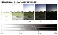第39回「カメラの構造 絞り・シャッタースピード・ISO感度・EV の関係」