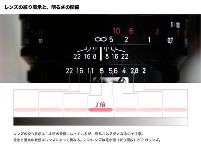 PERCH長尾の知っ得!デザインビズ必読ポイント!<span>第40回「カメラの構造 絞り・シャッタースピード・ISO感度・EV の関係 2」</span>
