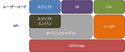 プラグインを作ってみよう!ゲーム開発のためのツール製作講座第1回:Softimage編 SDK全般の話