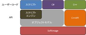 第1回:Softimage編 SDK全般の話