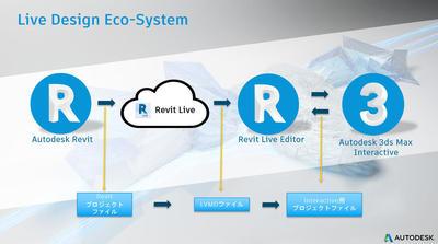 AR/VRいつやるの?今でしょ!~Revit Liveと3ds Max Interactiveのコラボレーションワークフロー~第1回:データ受け渡しの基本的なフロー