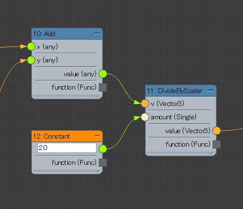 Max Creation Graph