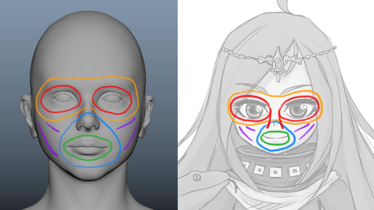 キャラクターの顔のトポロジの構成