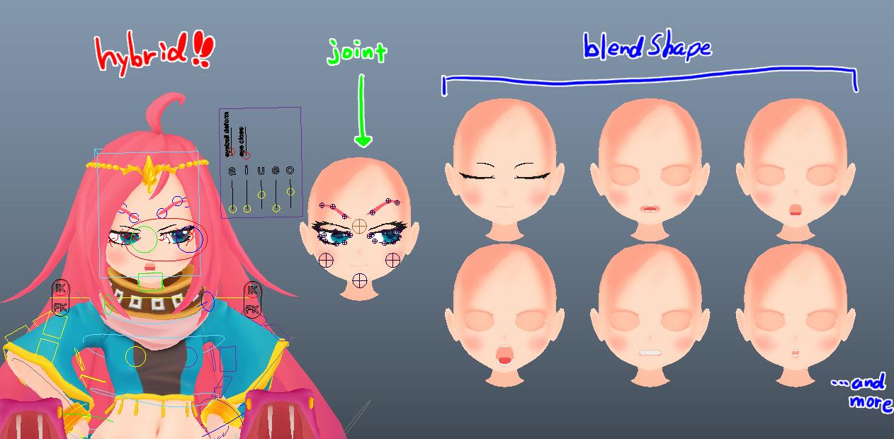 ブレンドシェイプに加えて、表情に大きく影響する箇所(眉毛や目)に仕込んだジョイント