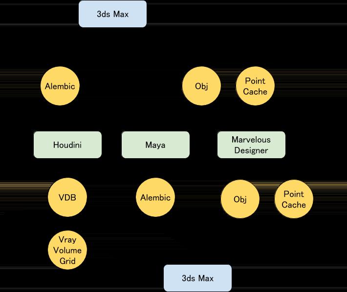 ソフト間のシミュレーションデータのコンバートを説明した図