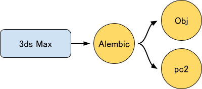 Alembicで1オブジェクトにすることによって、 1つのPointCacheにまとめることができる。