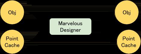 おじさんのアニメーションをObjとPointCacheでAvatarとして読み込んでいます。衣服を作成し、シミュレーションをかけました。布部分をObjとPointCacheで書き出しています。