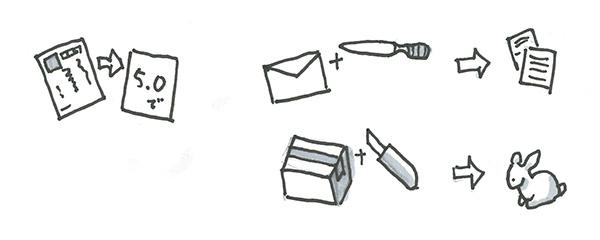 沢山の情報が入っている封書だと、ペーパーナイフか何かで封を開けなければ中身を見られません。