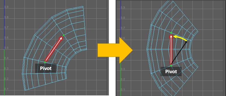 選択したUV間が垂直になるように黄色の線の分回転する